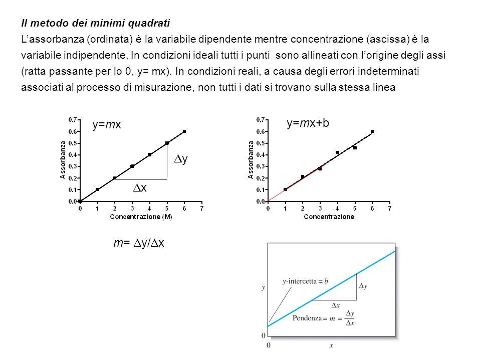 Il metodo dei minimi quadrati Lassorbanza (ordinata) è la variabile dipendente mentre concentrazione (ascissa) è la variabile indipendente. In condizi