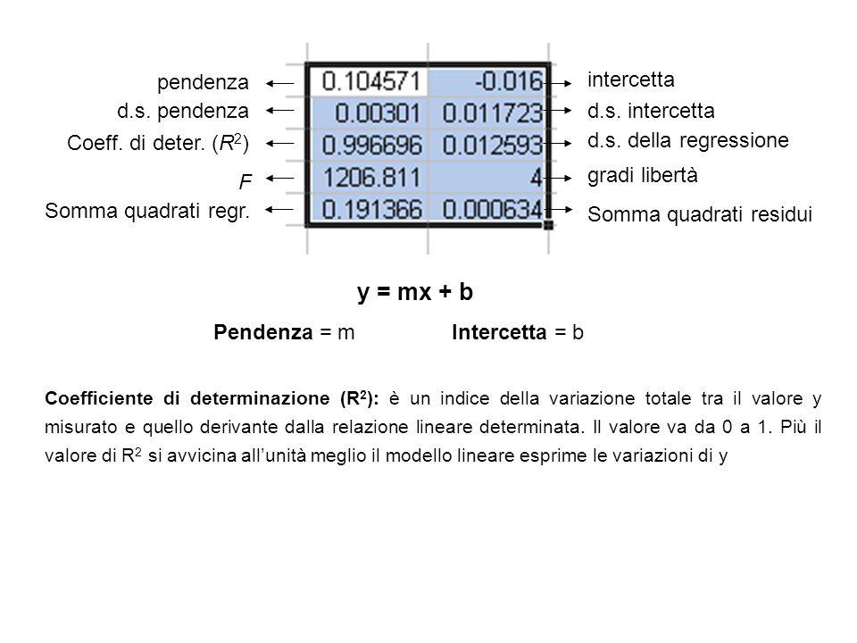 intercetta pendenza d.s. pendenzad.s. intercetta Coeff. di deter. (R 2 ) d.s. della regressione F gradi libertà Somma quadrati residui Somma quadrati