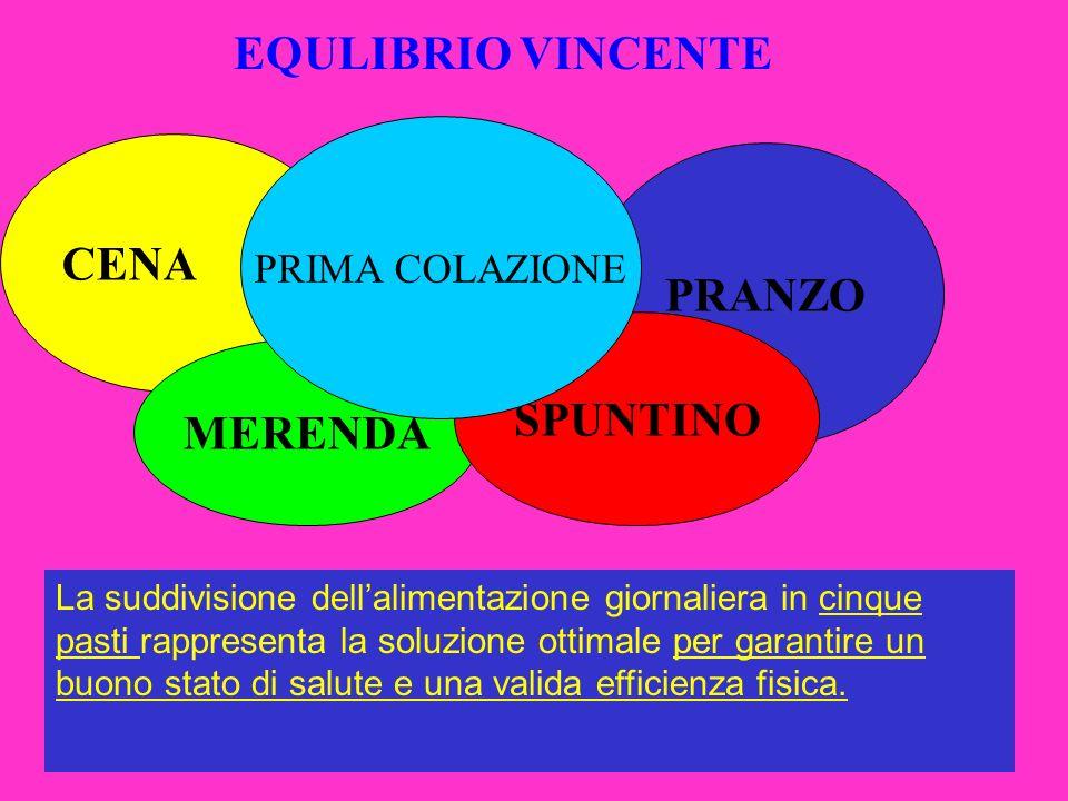 Consiglio delle Donne - Senigallia - EQULIBRIO VINCENTE CENA PRANZO MERENDA SPUNTINO PRIMA COLAZIONE La suddivisione dellalimentazione giornaliera in