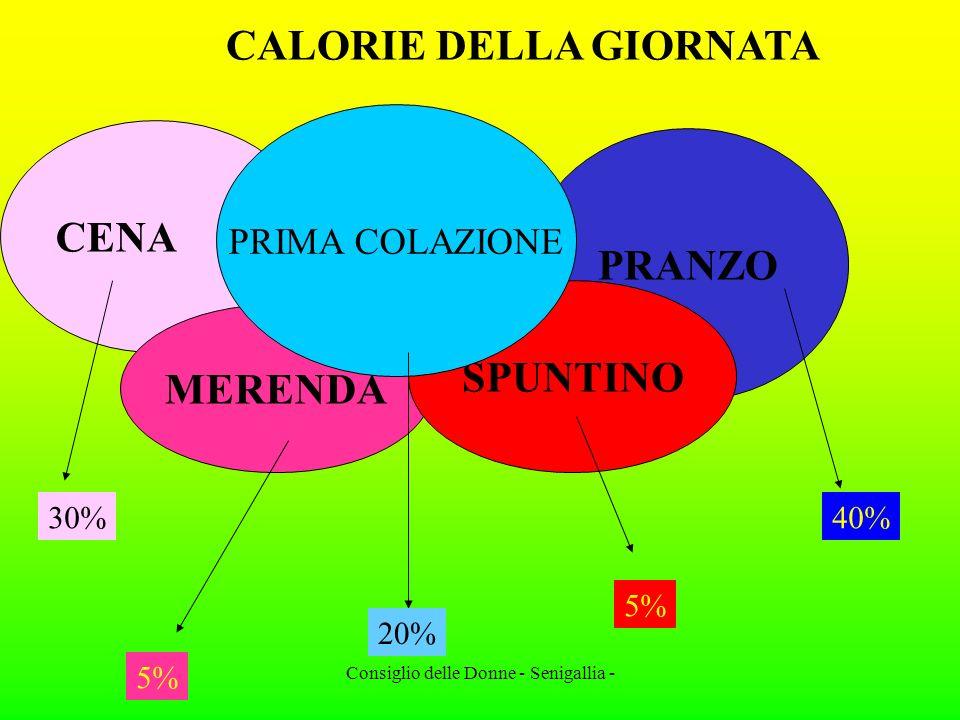 Consiglio delle Donne - Senigallia - CALORIE DELLA GIORNATA CENA PRANZO MERENDA SPUNTINO PRIMA COLAZIONE 20% 30%40% 5%