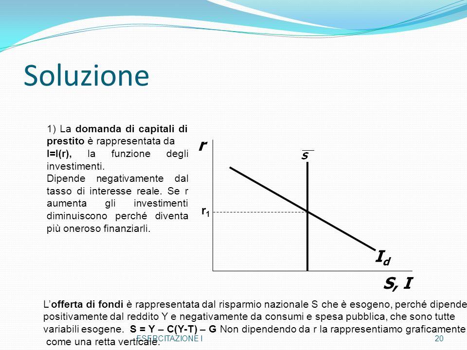 Soluzione ESERCITAZIONE I20 r S, I IdId r1r1 1) La domanda di capitali di prestito è rappresentata da I=I(r), la funzione degli investimenti. Dipende