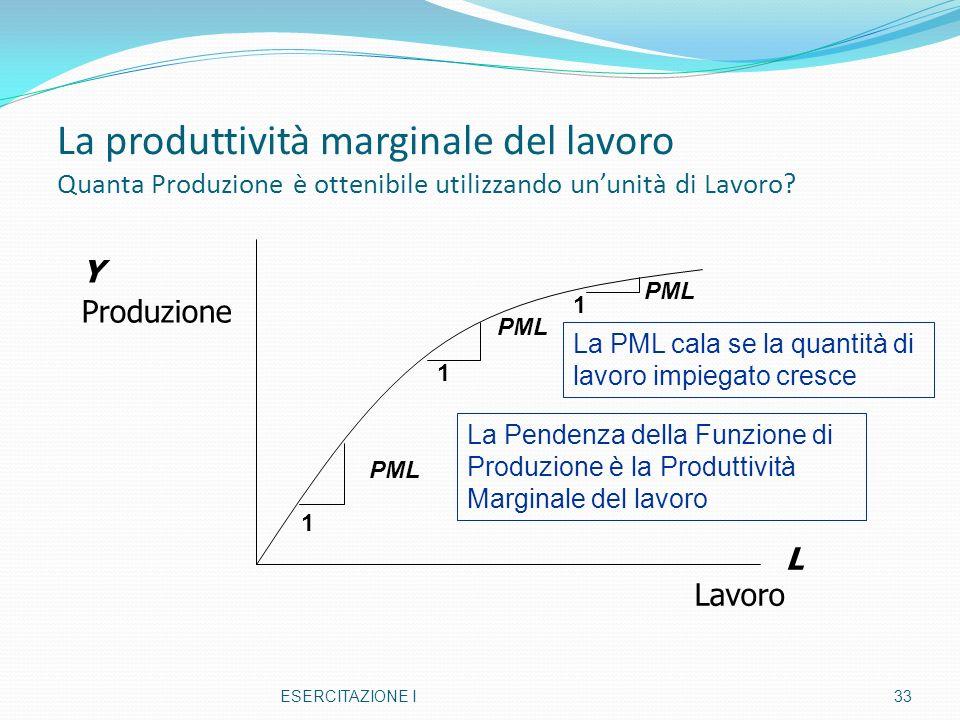 La produttività marginale del lavoro Quanta Produzione è ottenibile utilizzando ununità di Lavoro? ESERCITAZIONE I33 Y Produzione L Lavoro 1 PML 1 1 L