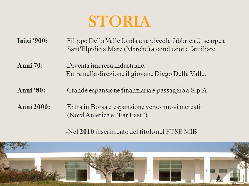 STRATEGIA AZIENDALE Strategie di Corporate di portafoglio di internazionalizzazione Strategie Funzionali logistiche di produzione di marketing di risorse umane Strategia di Business di differenziazione