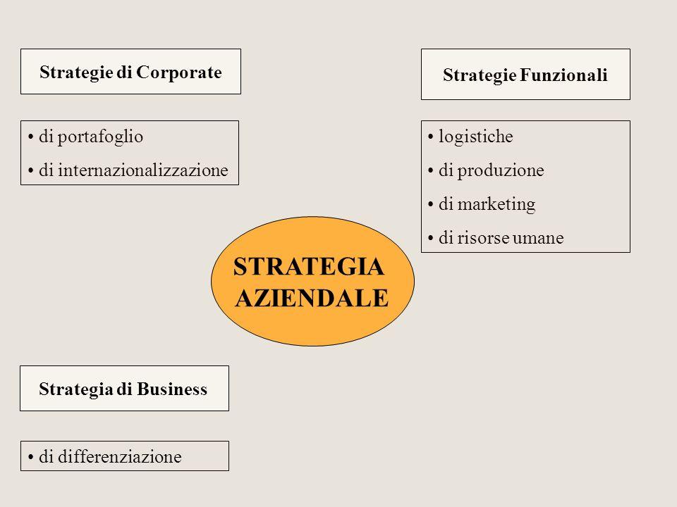 Acquisito status di socio fondatore della Fondazione Teatro La Scala STRATEGIE FUNZIONALI Strategie di marketing e pubblicità