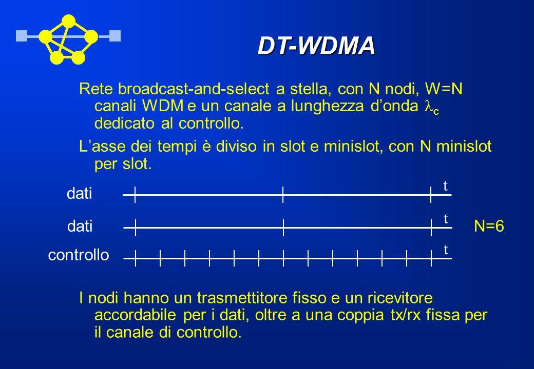 DT-WDMA Rete broadcast-and-select a stella, con N nodi, W=N canali WDM e un canale a lunghezza donda c dedicato al controllo. Lasse dei tempi è diviso