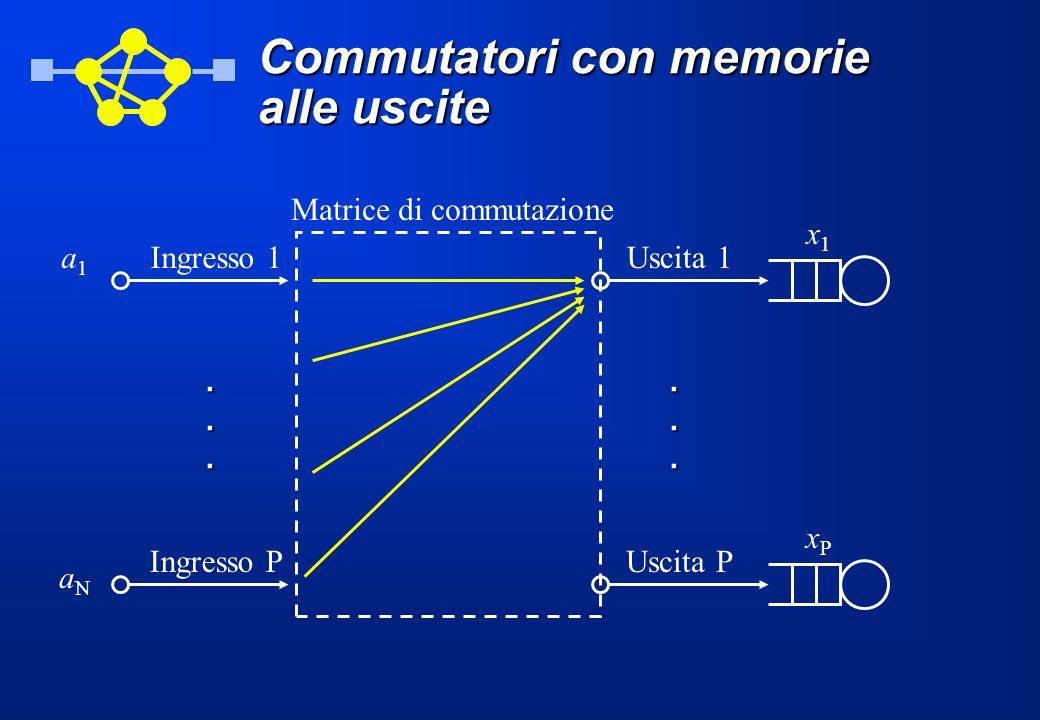 Commutatori con memorie alle uscite Matrice di commutazione Uscita 1 Uscita P Ingresso 1a1a1 Ingresso P aNaN...... xPxP x1x1