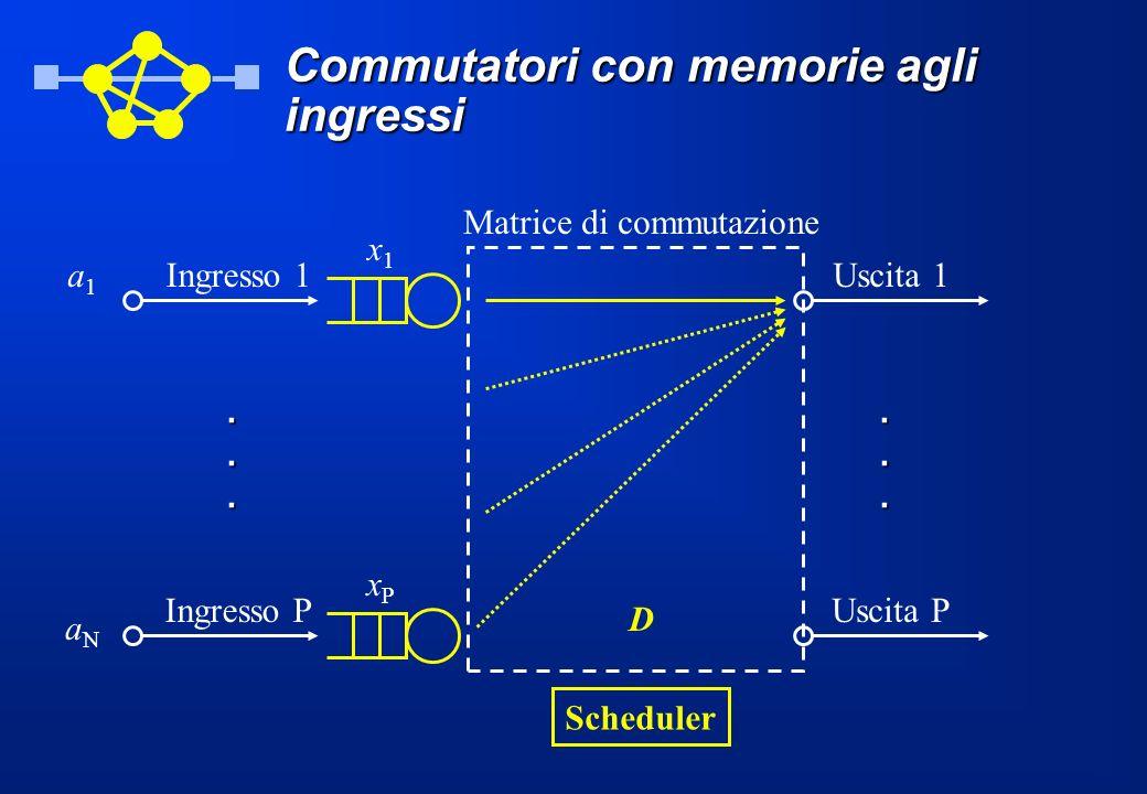 Commutatori con memorie agli ingressi Ingresso 1a1a1 Ingresso P aNaN... Uscita 1 Uscita P... Scheduler xPxP x1x1 D Matrice di commutazione