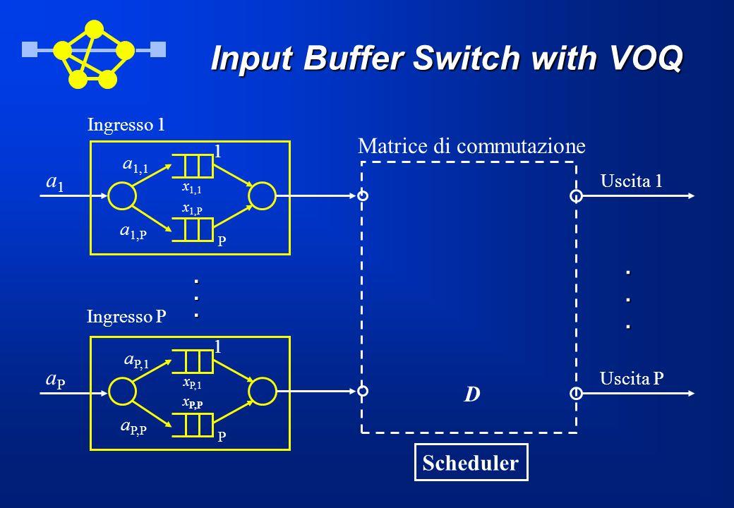 Input Buffer Switch with VOQ aPaP Ingresso P a1a1 Ingresso 1 Scheduler Uscita 1 Uscita P...... x 1,1 x 1,P a 1,1 a 1,P 1 P x P,1 x P,P a P,1 a P,P 1 P