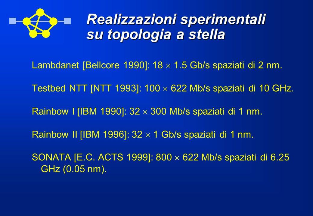 Realizzazioni sperimentali su topologia a stella Lambdanet [Bellcore 1990]: 18 1.5 Gb/s spaziati di 2 nm. Testbed NTT [NTT 1993]: 100 622 Mb/s spaziat