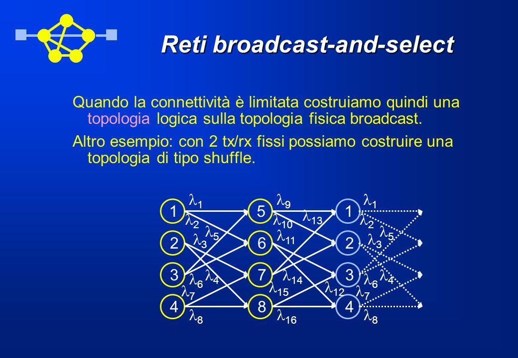 Reti broadcast-and-select Quando la connettività è limitata costruiamo quindi una topologia logica sulla topologia fisica broadcast. Altro esempio: co
