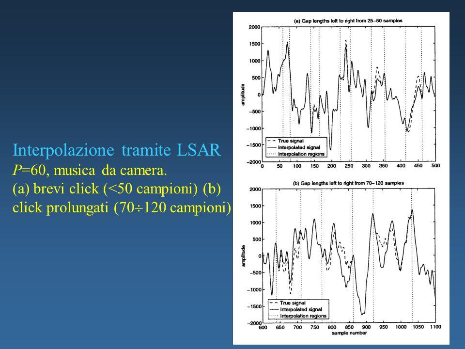 Interpolazione tramite LSAR P=60, musica da camera. (a) brevi click (<50 campioni) (b) click prolungati (70 120 campioni)