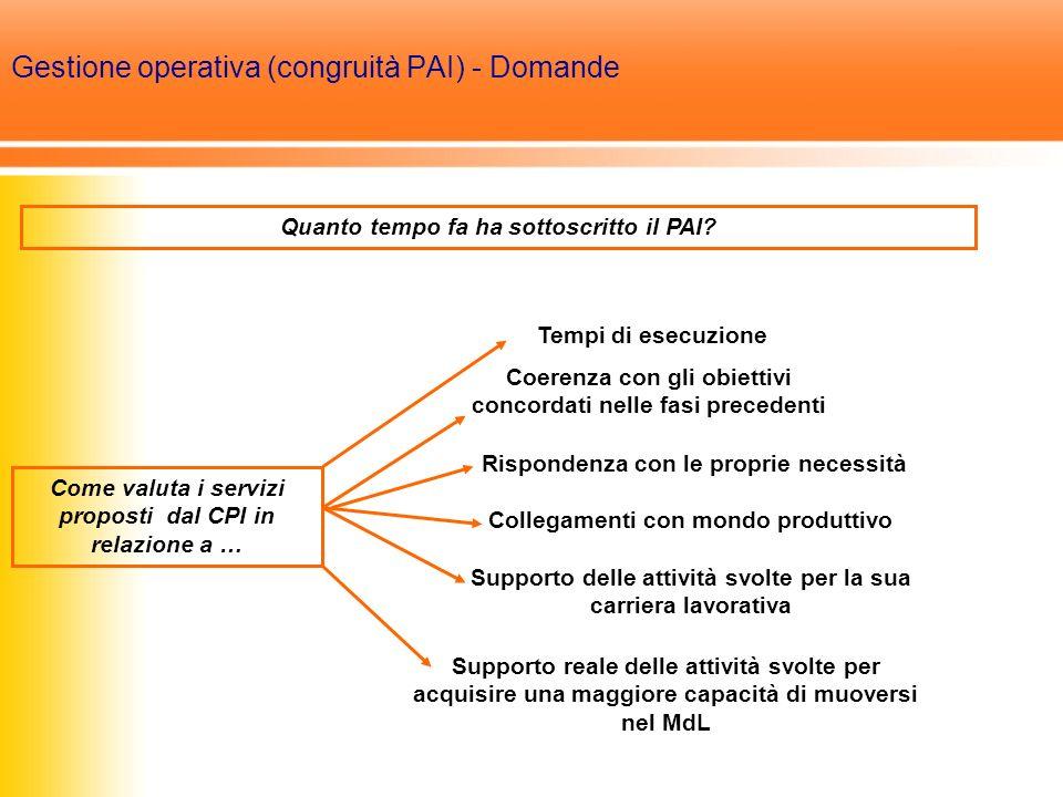 Gestione operativa (congruità PAI) - Domande Quanto tempo fa ha sottoscritto il PAI.