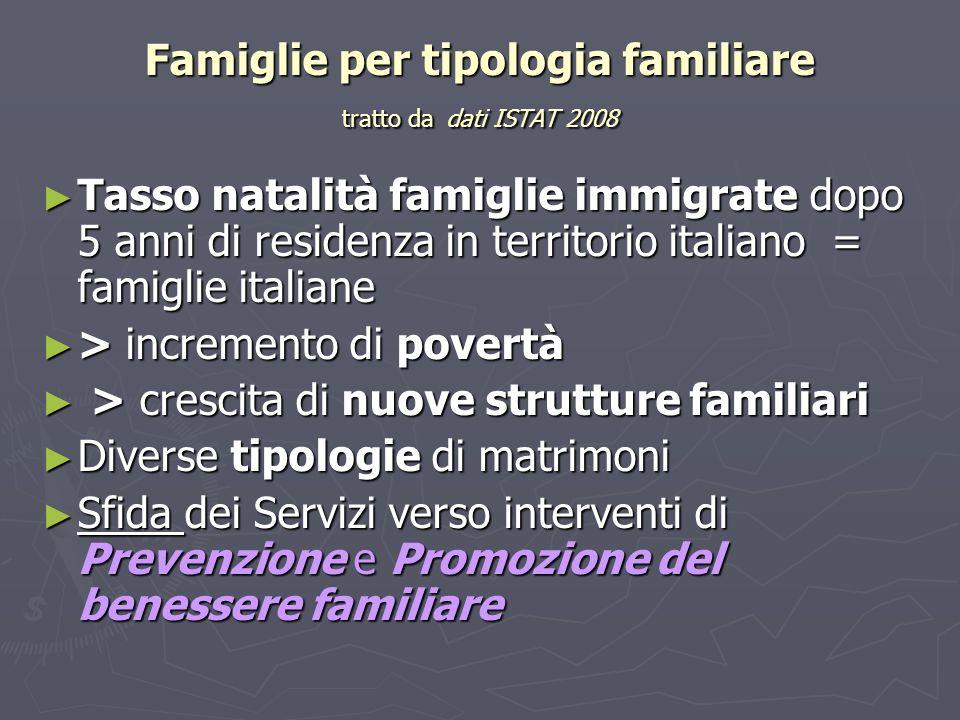 Famiglie per tipologia familiare tratto da dati ISTAT 2008 Tasso natalità famiglie immigrate dopo 5 anni di residenza in territorio italiano = famigli