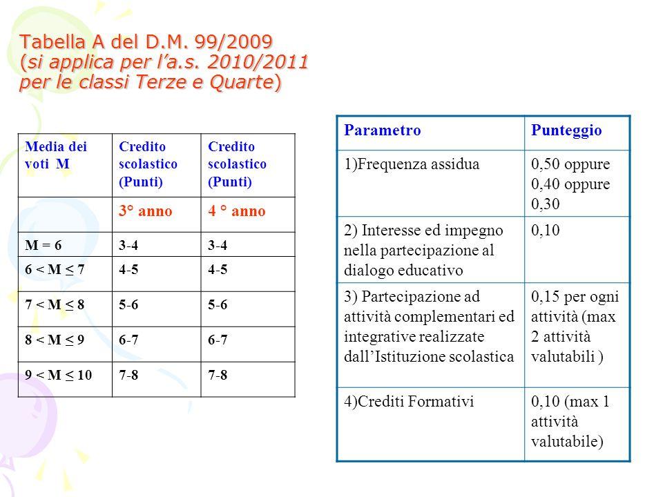 Tabella A del D.M. 99/2009 (si applica per la.s. 2010/2011 per le classi Terze e Quarte) ParametroPunteggio 1)Frequenza assidua0,50 oppure 0,40 oppure