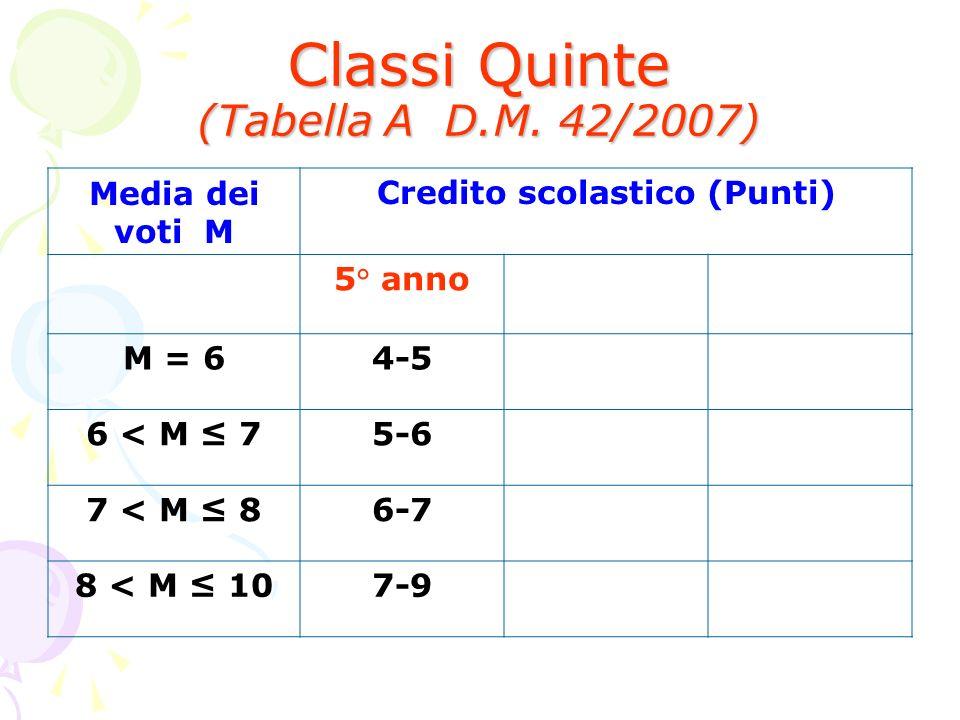 Classi Quinte (Tabella A D.M. 42/2007) Media dei voti M Credito scolastico (Punti) 5° anno M = 64-5 6 < M 75-6 7 < M 86-7 8 < M 107-9