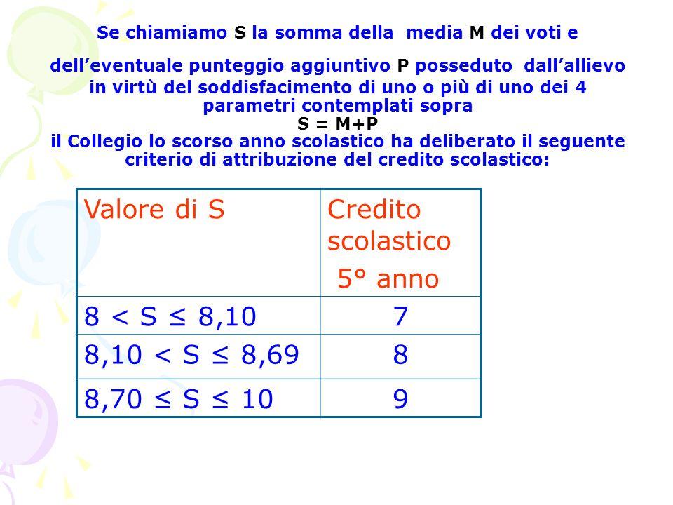 Se chiamiamo S la somma della media M dei voti e delleventuale punteggio aggiuntivo P posseduto dallallievo in virtù del soddisfacimento di uno o più