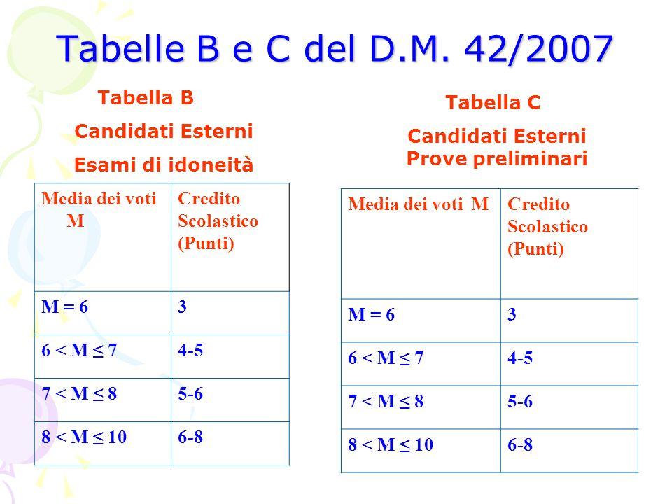 Tabelle B e C del D.M. 42/2007 Media dei voti MCredito Scolastico (Punti) M = 63 6 < M 74-5 7 < M 85-6 8 < M 106-8 Media dei voti M Credito Scolastico