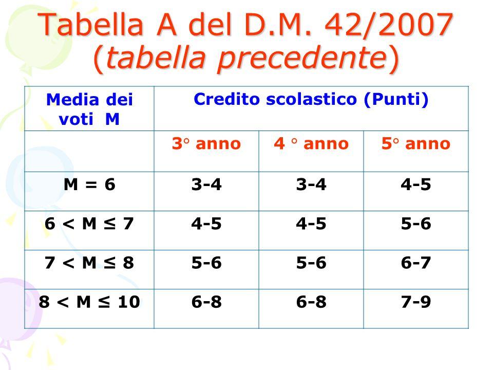 Tabella A del D.M. 42/2007 (tabella precedente) Media dei voti M Credito scolastico (Punti) 3° anno4 ° anno5° anno M = 63-4 4-5 6 < M 74-5 5-6 7 < M 8