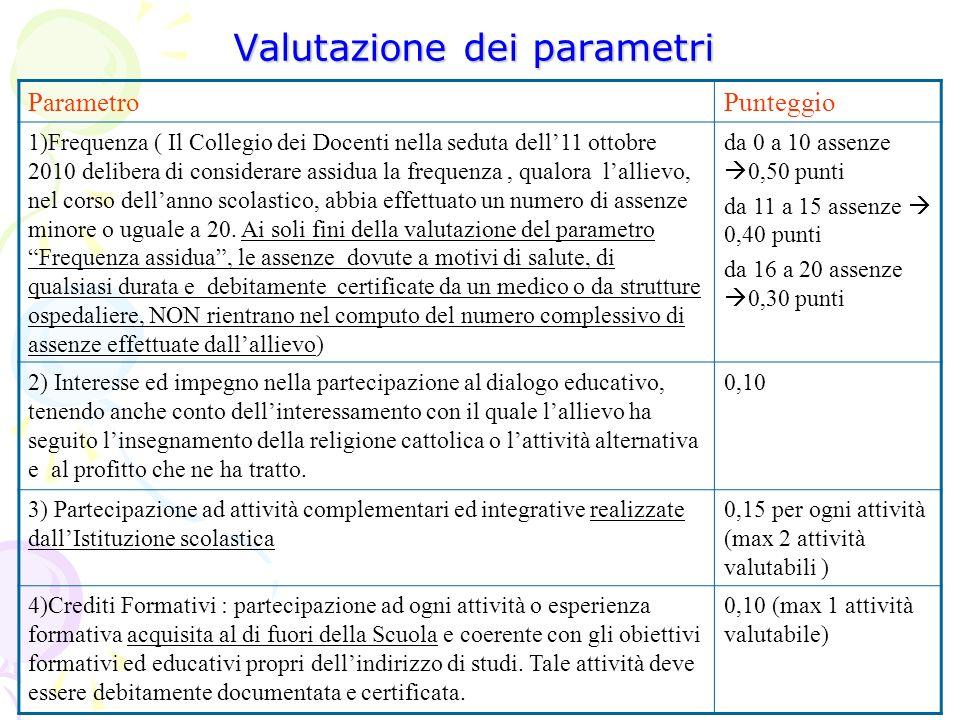 Valutazione dei parametri ParametroPunteggio 1)Frequenza ( Il Collegio dei Docenti nella seduta dell11 ottobre 2010 delibera di considerare assidua la