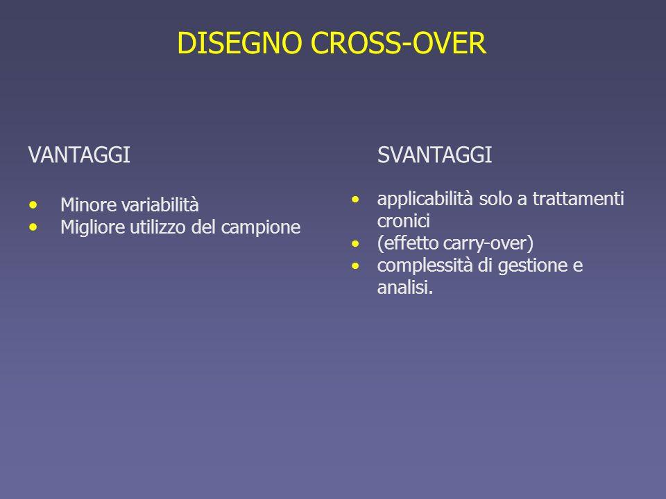 VANTAGGI Minore variabilità Migliore utilizzo del campione DISEGNO CROSS-OVER SVANTAGGI applicabilità solo a trattamenti cronici (effetto carry-over)