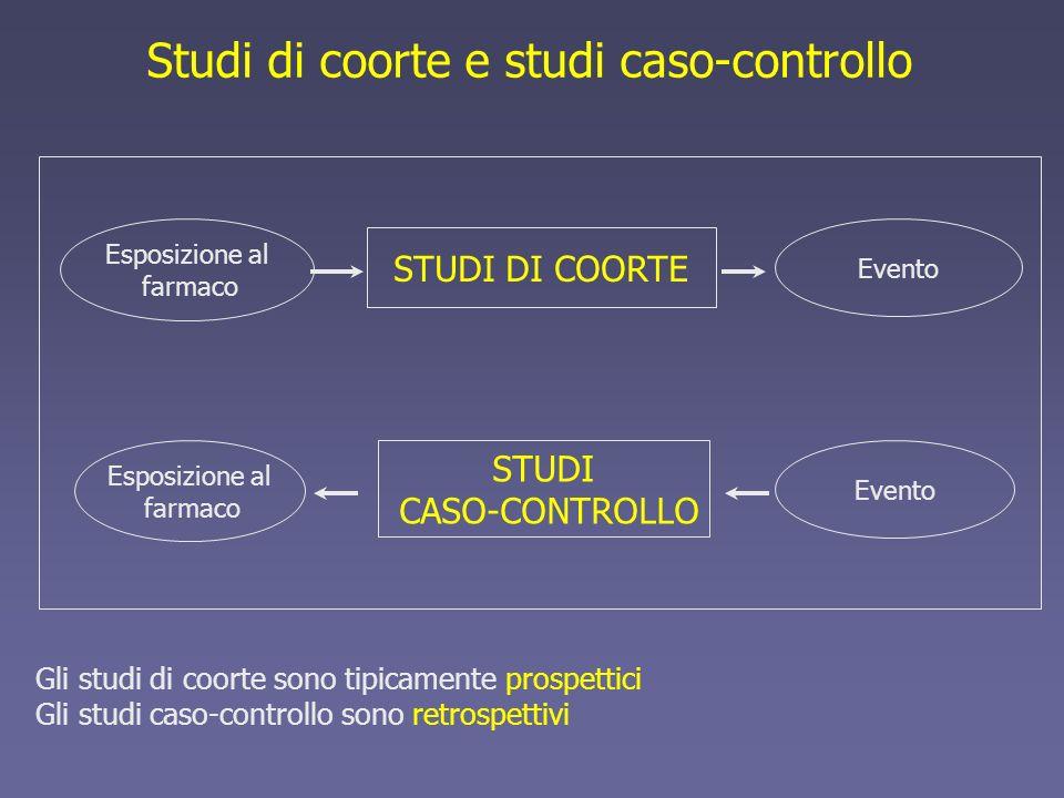 Esposizione al farmaco STUDI DI COORTE Evento Esposizione al farmaco Evento STUDI CASO-CONTROLLO Studi di coorte e studi caso-controllo Gli studi di c