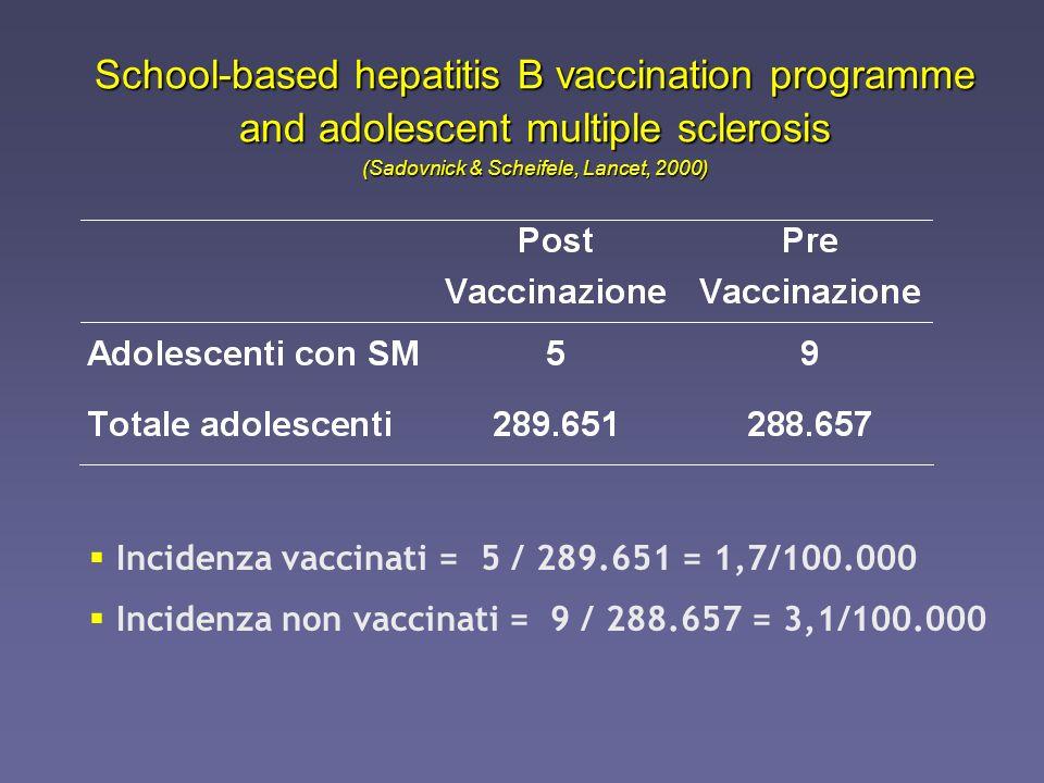 School-based hepatitis B vaccination programme and adolescent multiple sclerosis (Sadovnick & Scheifele, Lancet, 2000) Incidenza non vaccinati = Incid