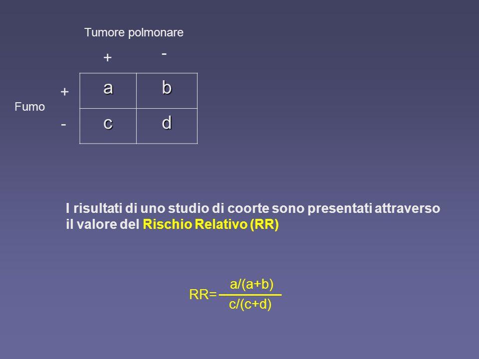 I risultati di uno studio di coorte sono presentati attraverso il valore del Rischio Relativo (RR) ab cd + - + - Tumore polmonare Fumo RR= a/(a+b) c/(