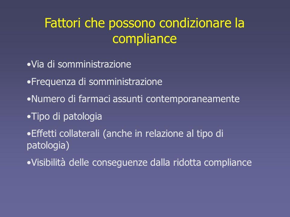 Fattori che possono condizionare la compliance Via di somministrazione Frequenza di somministrazione Numero di farmaci assunti contemporaneamente Tipo