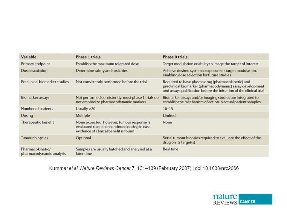 Kummar et al. Nature Reviews Cancer 7, 131–139 (February 2007) | doi:10.1038/nrc2066