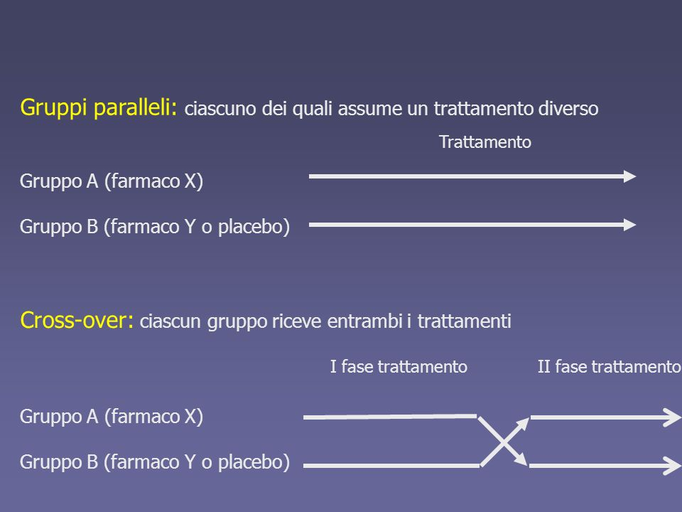 Gruppi paralleli: ciascuno dei quali assume un trattamento diverso Gruppo A (farmaco X) Gruppo B (farmaco Y o placebo) Trattamento Cross-over: ciascun