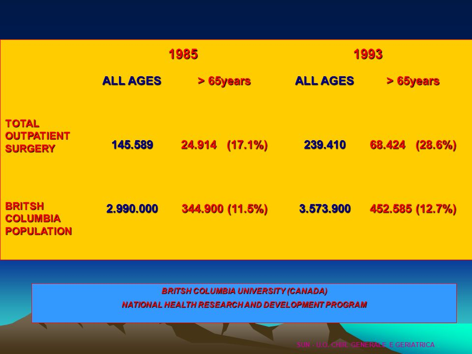 ALL AGES 145.5892.990.000 > 65years 24.914 (17.1%) 344.900 (11.5%) ALL AGES 239.4103.573.900 > 65years 68.424 (28.6%) 452.585 (12.7%) TOTAL OUTPATIENT