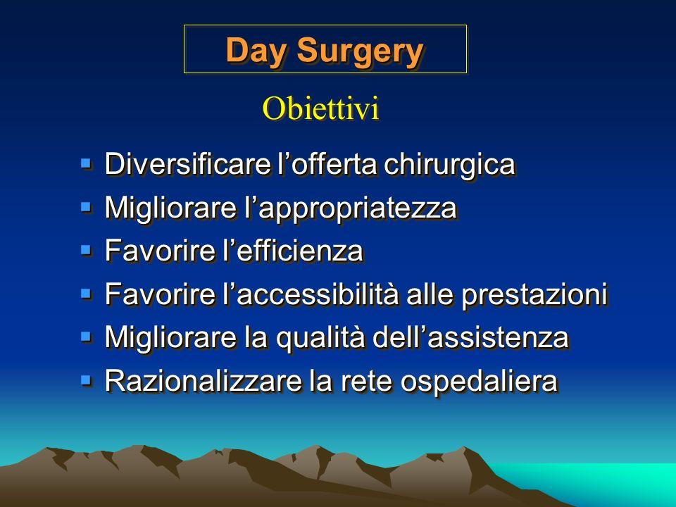 Day Surgery Costituisce un regime assistenziale che consente una diversificazione dellofferta sanitaria per i cittadini ed una maggiore appropriatezza nellutilizzo delle tipologie di assistenza, contribuendo, altresì al miglioramento complessivo dellefficienza delle strutture.