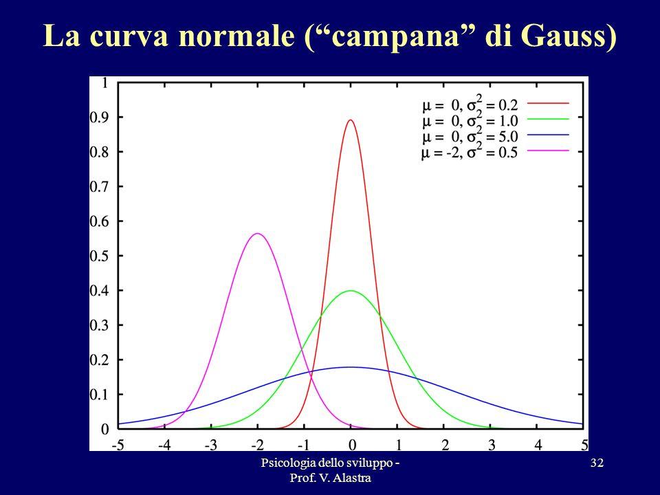 Psicologia dello sviluppo - Prof. V. Alastra 32 La curva normale (campana di Gauss)