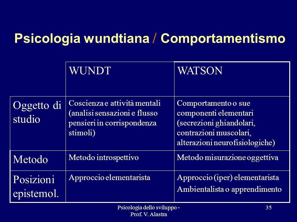 Psicologia dello sviluppo - Prof. V. Alastra 35 Psicologia wundtiana / Comportamentismo Approccio (iper) elementarista Ambientalista o apprendimento A