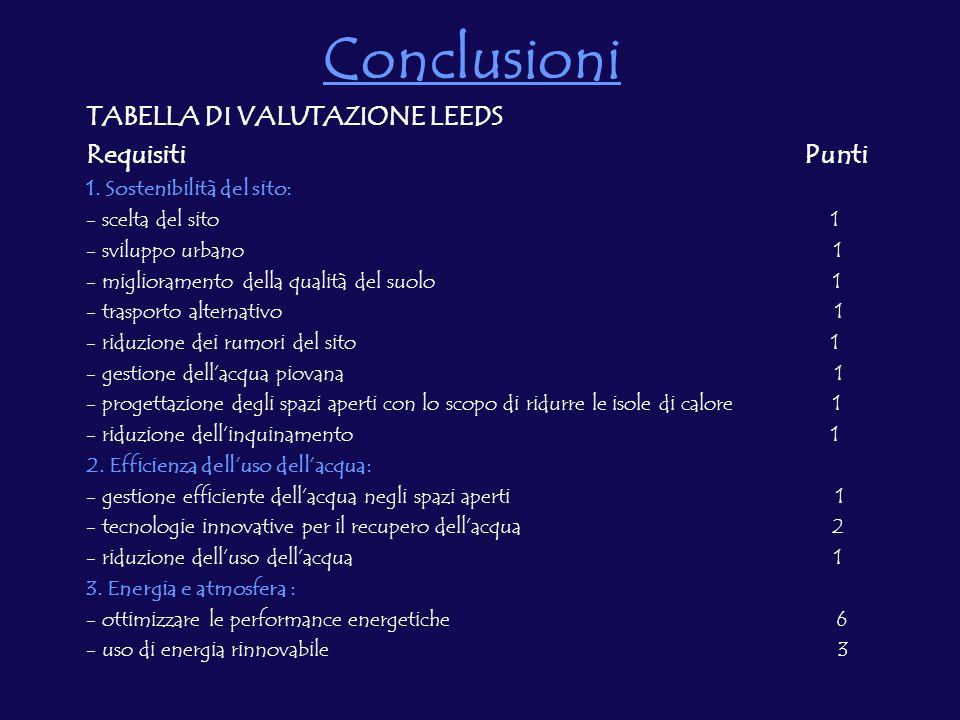 Conclusioni TABELLA DI VALUTAZIONE LEEDS Requisiti Punti 1.