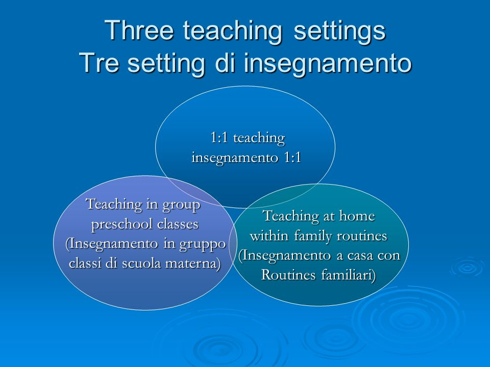 Three teaching settings Tre setting di insegnamento 1:1 teaching 1:1 teaching insegnamento 1:1 insegnamento 1:1 Teaching at home within family routine
