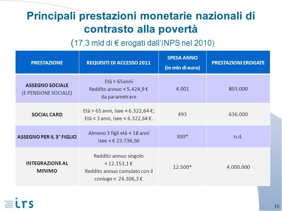 Principali prestazioni monetarie nazionali di contrasto alla povertà ( 17,3 mld di erogati dallINPS nel 2010) 10 PRESTAZIONEREQUISITI DI ACCESSO 2011