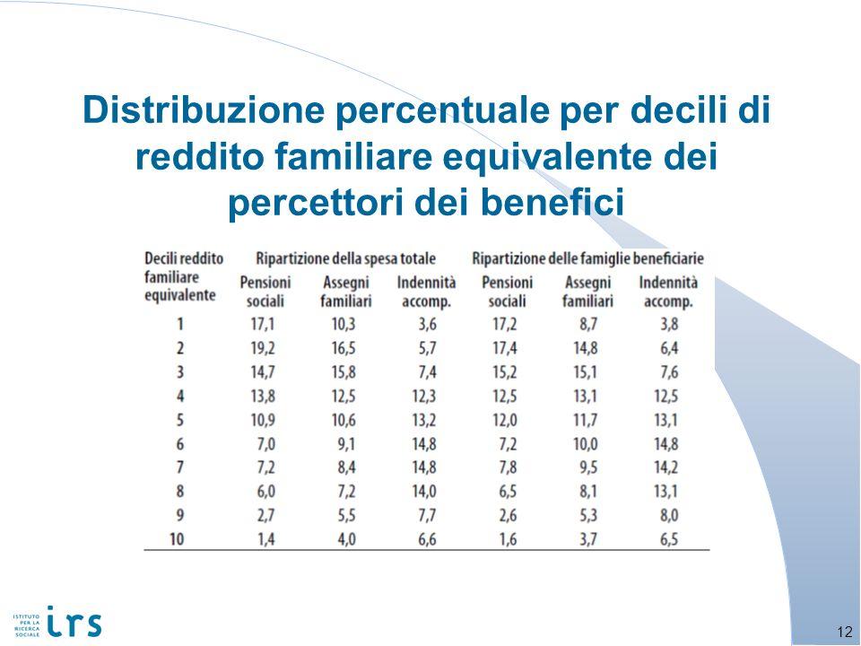 Distribuzione percentuale per decili di reddito familiare equivalente dei percettori dei benefici 12