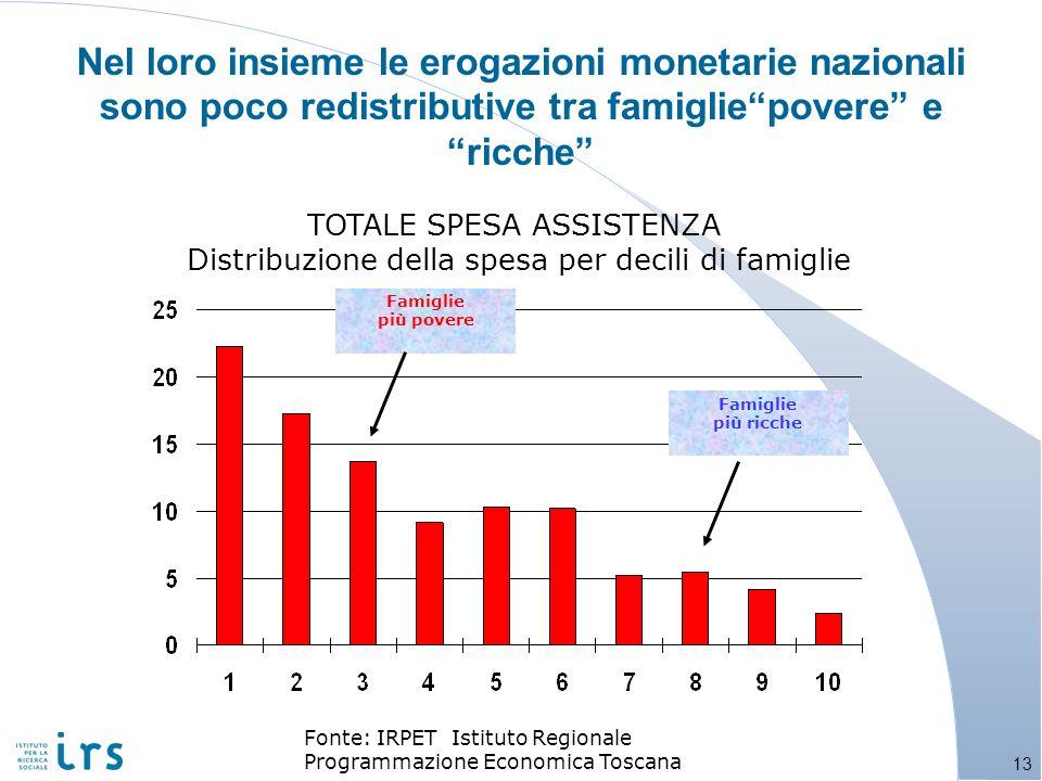Nel loro insieme le erogazioni monetarie nazionali sono poco redistributive tra famigliepovere e ricche Famiglie più povere Famiglie più ricche Fonte: