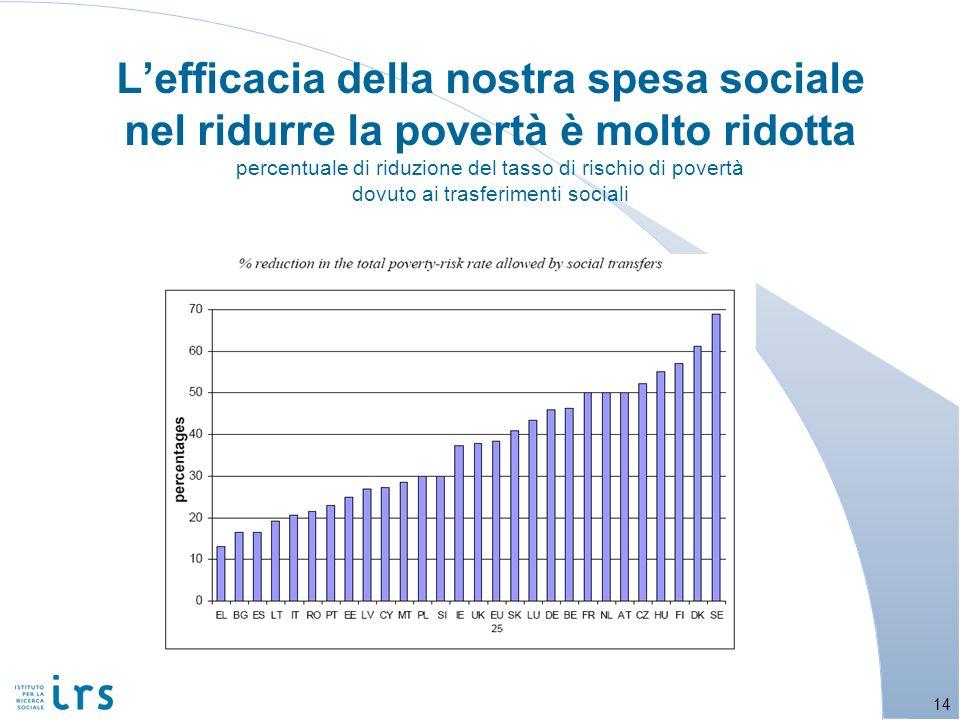 Lefficacia della nostra spesa sociale nel ridurre la povertà è molto ridotta percentuale di riduzione del tasso di rischio di povertà dovuto ai trasfe