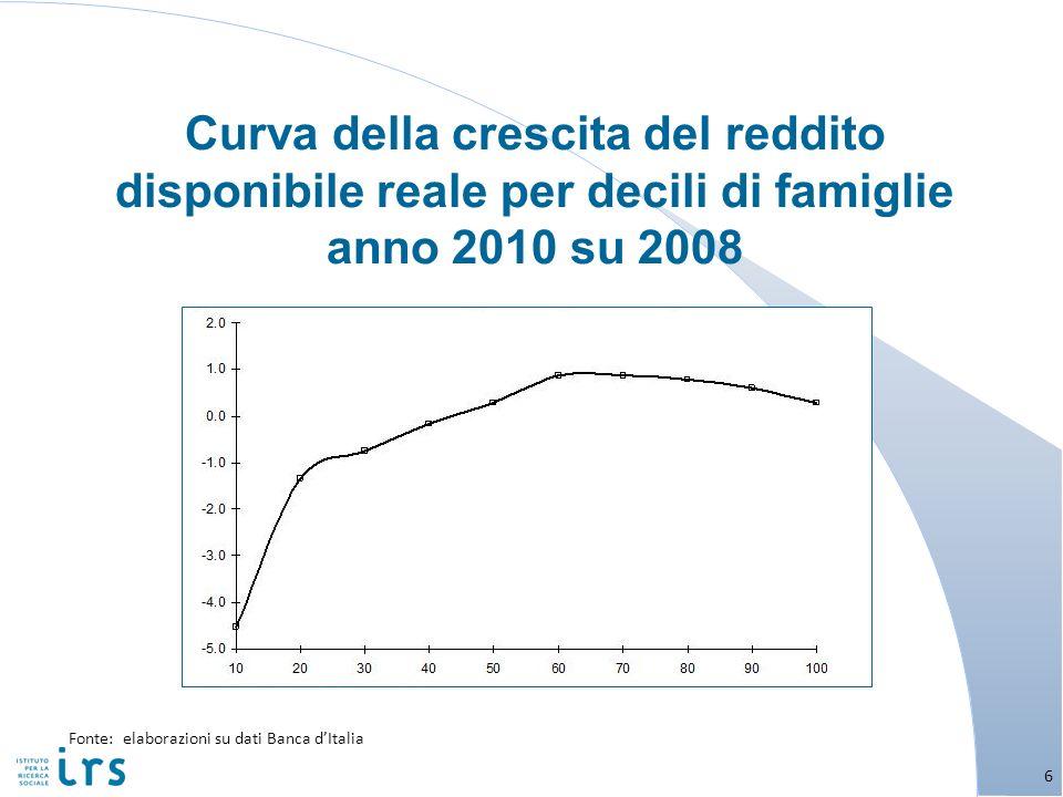 Curva della crescita del reddito disponibile reale per decili di famiglie anno 2010 su 2008 6 Fonte: elaborazioni su dati Banca dItalia 6