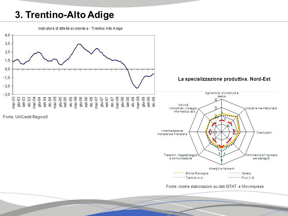 3. Trentino-Alto Adige Fonte: UniCredit-RegiosS La specializzazione produttiva. Nord-Est Fonte: nostre elaborazioni su dati ISTAT e Movimprese