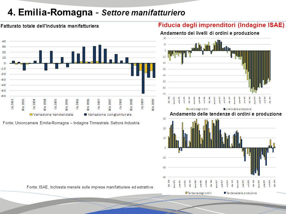 4. Emilia-Romagna - Settore manifatturiero Fatturato totale dell'Industria manifatturiera Fonte: Unioncamere Emilia-Romagna – Indagine Trimestrale Set
