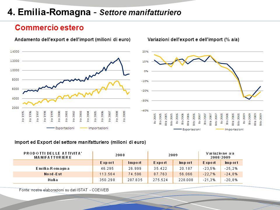 Commercio estero Andamento dell'export e dell'import (milioni di euro) Fonte: nostre elaborazioni su dati ISTAT - COEWEB Variazioni dell'export e dell