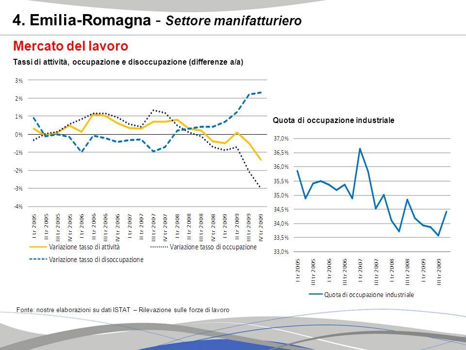 Mercato del lavoro Fonte: nostre elaborazioni su dati ISTAT – Rilevazione sulle forze di lavoro Tassi di attività, occupazione e disoccupazione (diffe