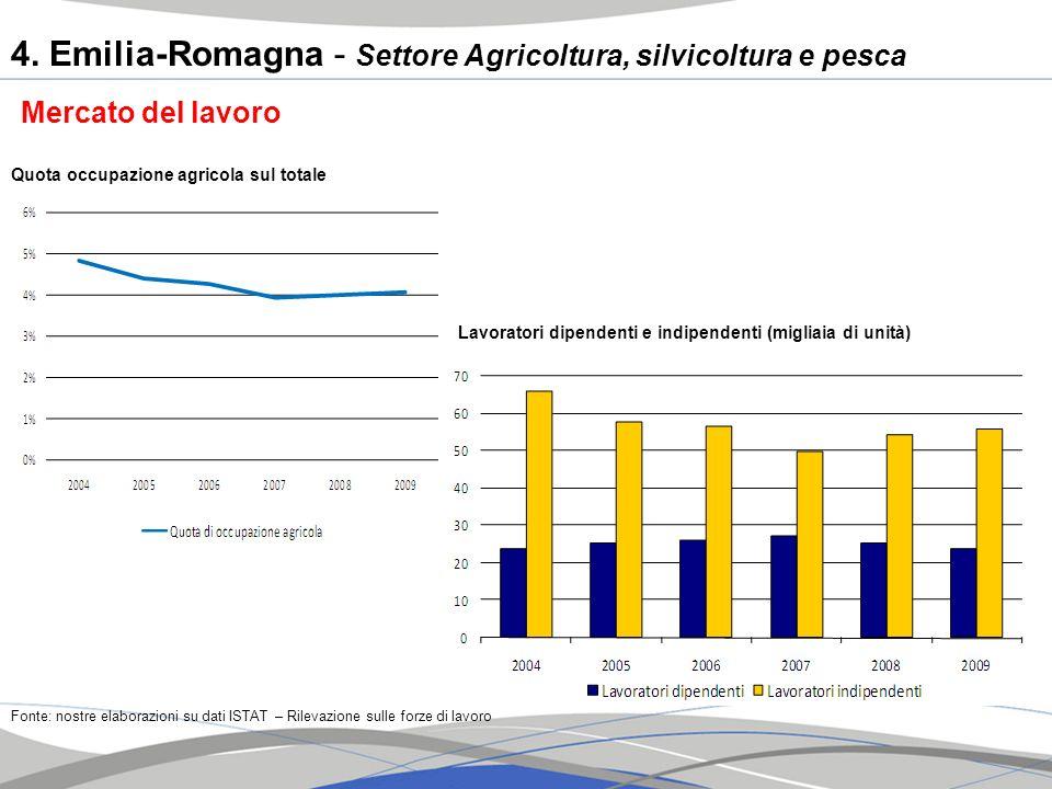 Quota occupazione agricola sul totale Lavoratori dipendenti e indipendenti (migliaia di unità) Mercato del lavoro Fonte: nostre elaborazioni su dati I