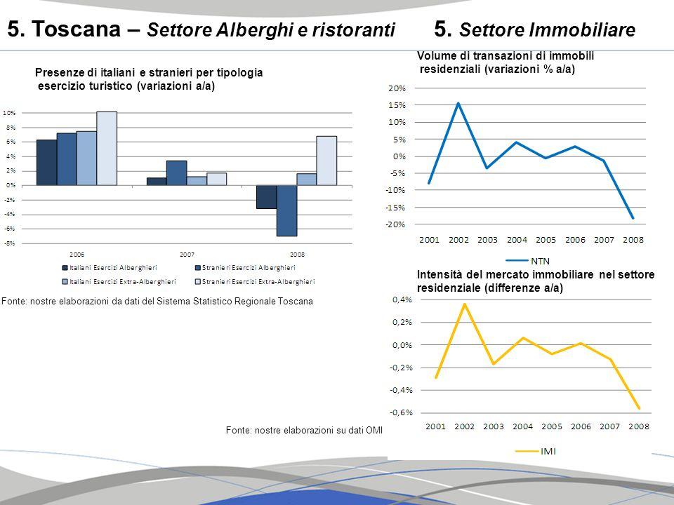 5. Toscana – Settore Alberghi e ristoranti Fonte: nostre elaborazioni da dati del Sistema Statistico Regionale Toscana 5. Settore Immobiliare Volume d