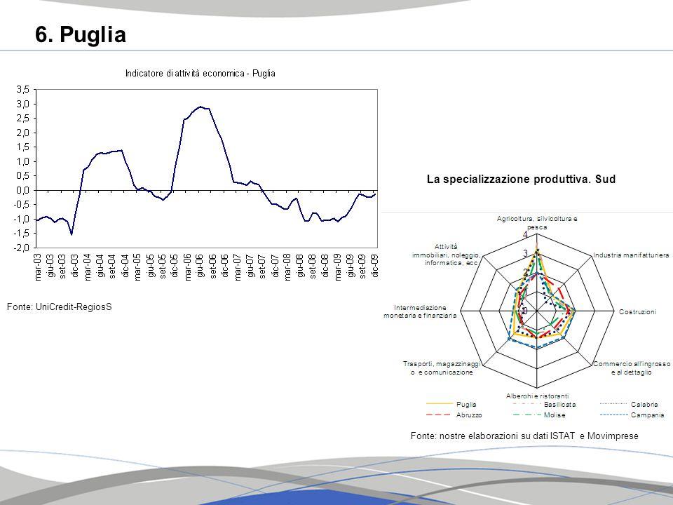 6. Puglia Fonte: UniCredit-RegiosS La specializzazione produttiva. Sud Fonte: nostre elaborazioni su dati ISTAT e Movimprese