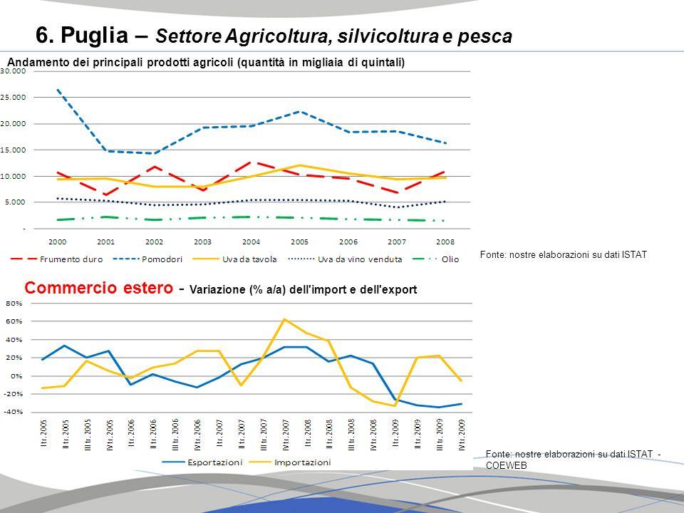 6. Puglia – Settore Agricoltura, silvicoltura e pesca Fonte: nostre elaborazioni su dati ISTAT Andamento dei principali prodotti agricoli (quantità in