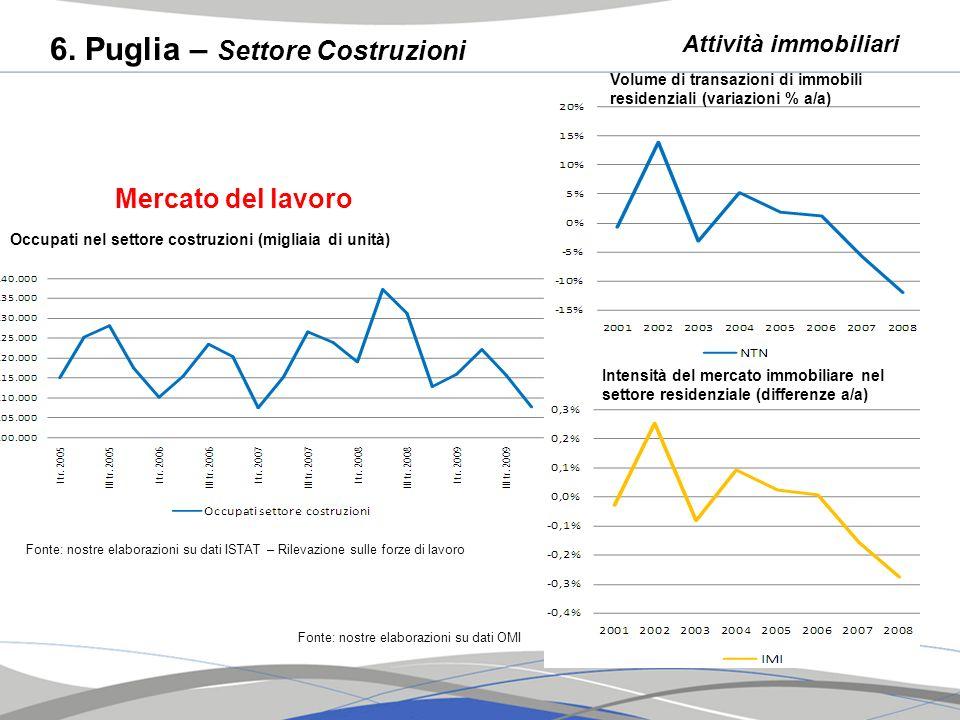 6. Puglia – Settore Costruzioni Fonte: nostre elaborazioni su dati ISTAT – Rilevazione sulle forze di lavoro Occupati nel settore costruzioni (migliai
